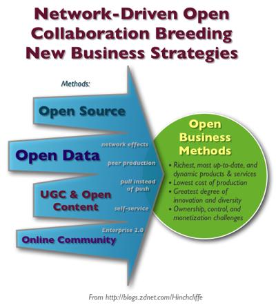 Open Business Strategies: Open Source, Open Data, Open Content