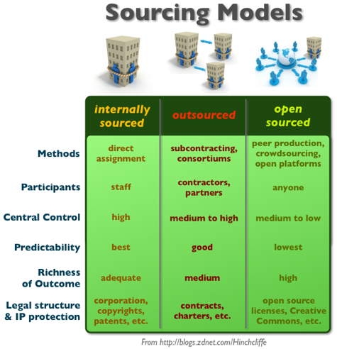Sourcing Models: Inhouse, Outsourcing, and Crowdsourcing/Open Sourcing