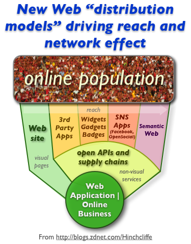 Open Web APIs and other online distribution models