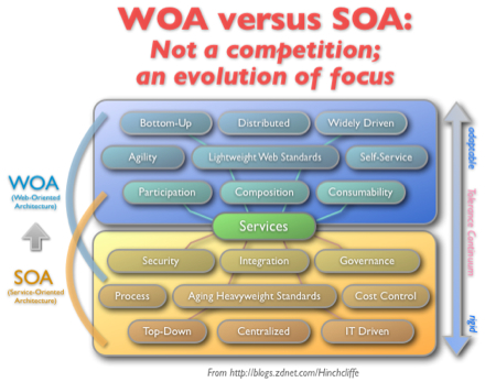 Web-Oriented Architecture (WOA) overlapping and evolving from Service-Oriented Architecture (SOA)