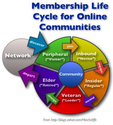 community_membership_lifecycle.jpg