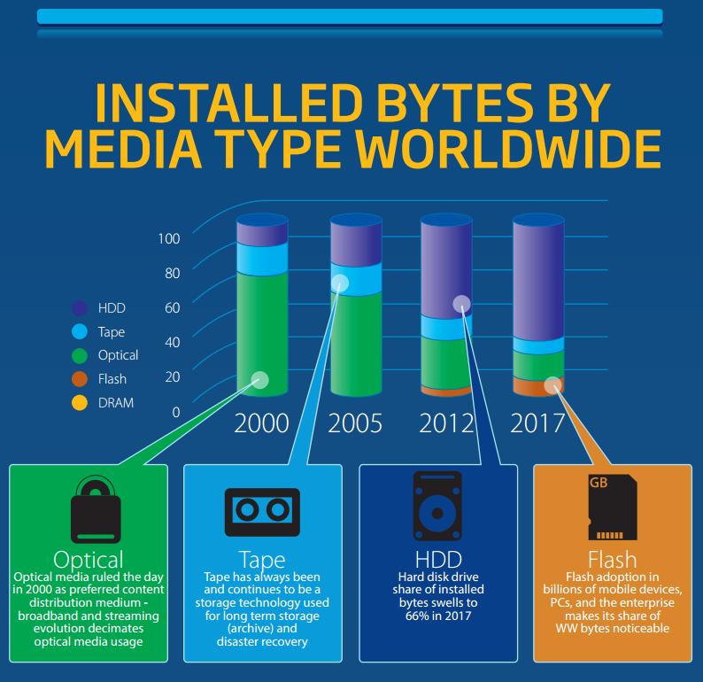 exabyte breakdown IDC