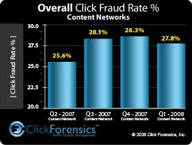 Click Fraud 2008
