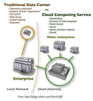 Enterprise Cloud Computing and The Future of the Data Center