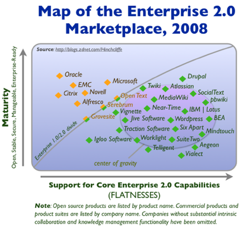 Enterprise 2.0 Vendor and Products Spectrum and List 2008