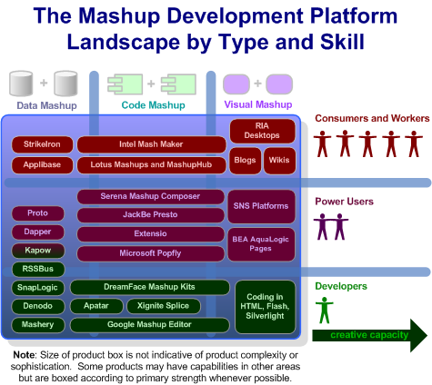 The Enterprise Mashup Platform Space By Product, Type, and Skill - Circa 2008