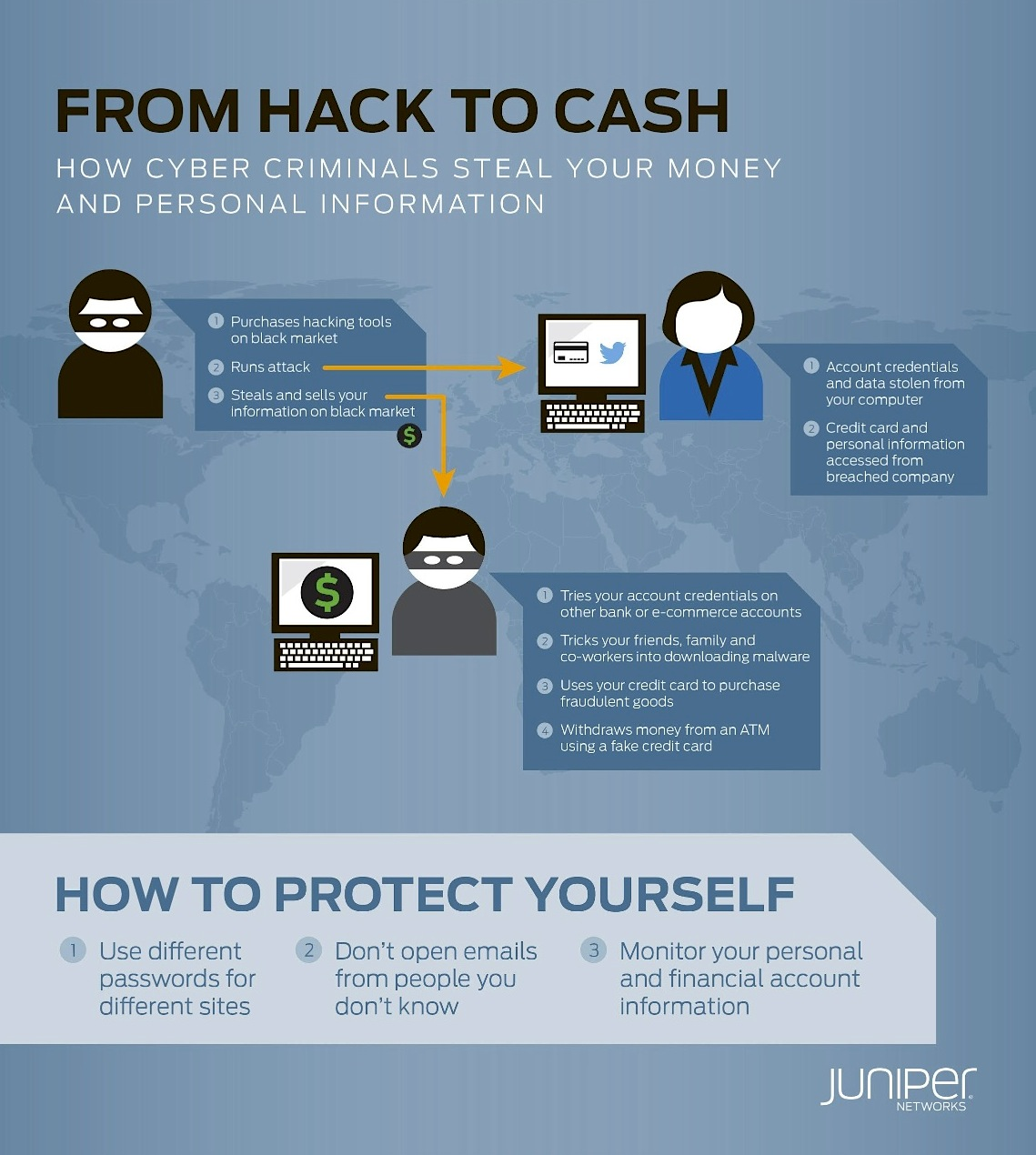 Juniper Hack to Cash