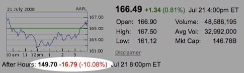 AAPL stock down 10 percent in after-hours trading
