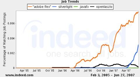 Core RIA Job Trends