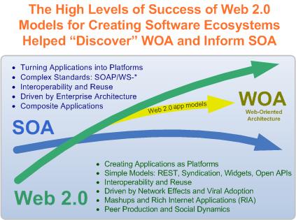 A view of SOA, WOA, and Web 2.0
