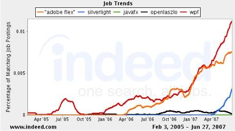 WPF Job Trends