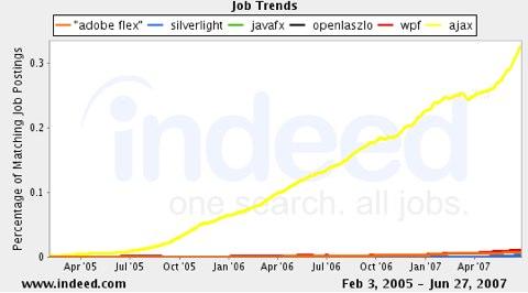 RIA Ajax Job Trends