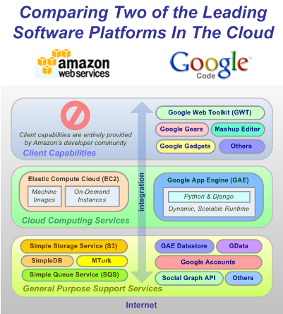 Comparing Amazon's and Google's Platform-as-a-Service (PaaS) Offerings