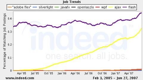 RIA Flash Job Trends