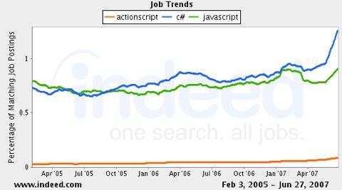 RIA Language Job Trends
