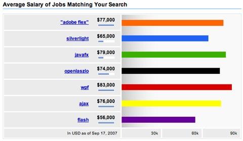 rich Internet application salaries
