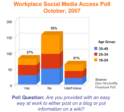 Access to Social Media in the Workplace Poll (Enterprise 2.0 Access) - October, 2007