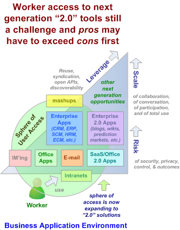 Access to Enterprise 2.0, SaaS, and Office 2.0 Increasing - October, 2007