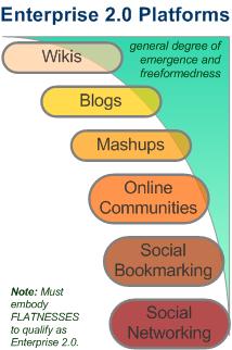 Enterprise 2.0 Platforms: Blogs, Wikis, Social Networks, Online Communities