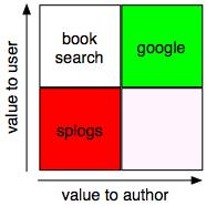 google-splogs.png