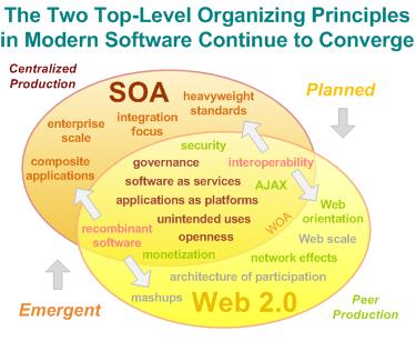 SOA Web 2.0 COnvergence Revision 2