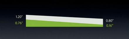 MacBook Air: thinnest but not lightest