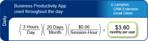 Monthly price calculated by Bungee for a business app in daily use