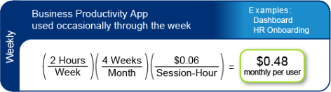 Monthly price calculated by Bungee for a business app in occasional use