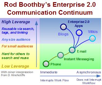 Enterprise 2.0 Communication Continuum