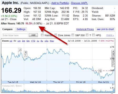 Investors give Apple the cold shoulder