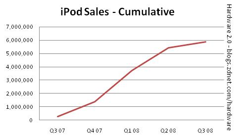 Apple reports record Q3 08