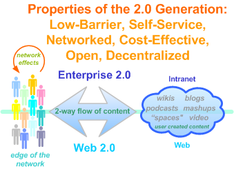 Properties of the (Web) 2.0 Generation