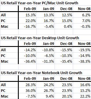 Unit growth