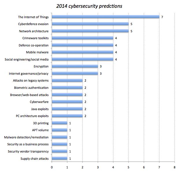 security-2014-graph-620