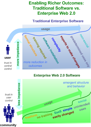 Web 2.0 and Enterprise Software: Enabling Richer Outcomes