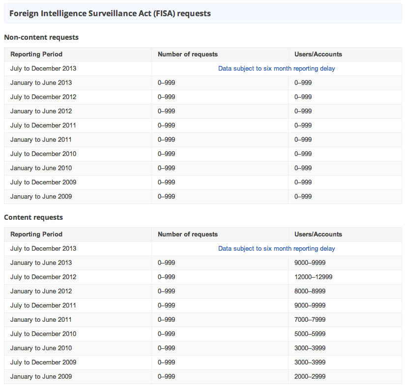 zdnet-google-transparency-report-feb-14