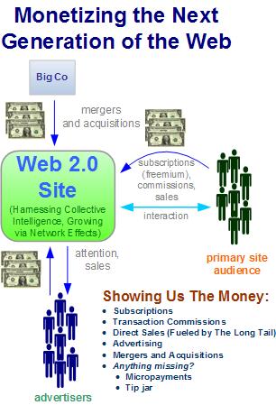 Monetizing the Next Generation of the Web