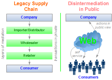 Disintermediation in public with Web 2.0