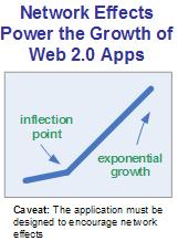Web 2.0 Growth Hockey Stick