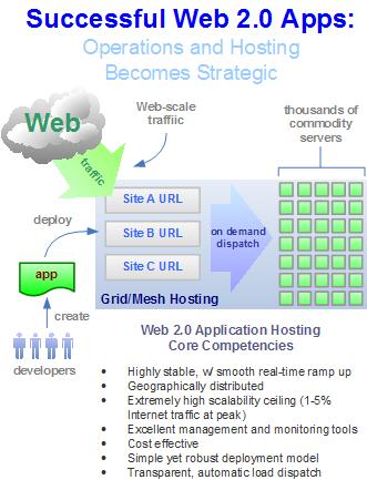Web 2.0 Application Hosting