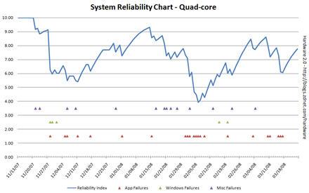 Analyzing 3 months of Vista reliability data