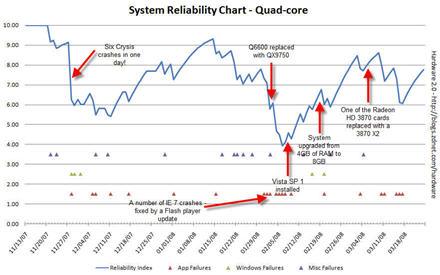 Vista reliability data