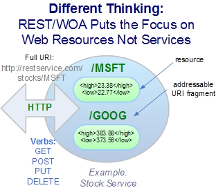 REST and WOA Puts a Focus on Web Resources Not Services