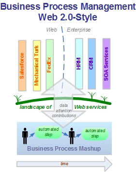 Business Process Management Web 2.0-Style
