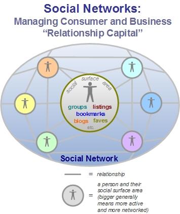 Social Networks for managing relationship capital