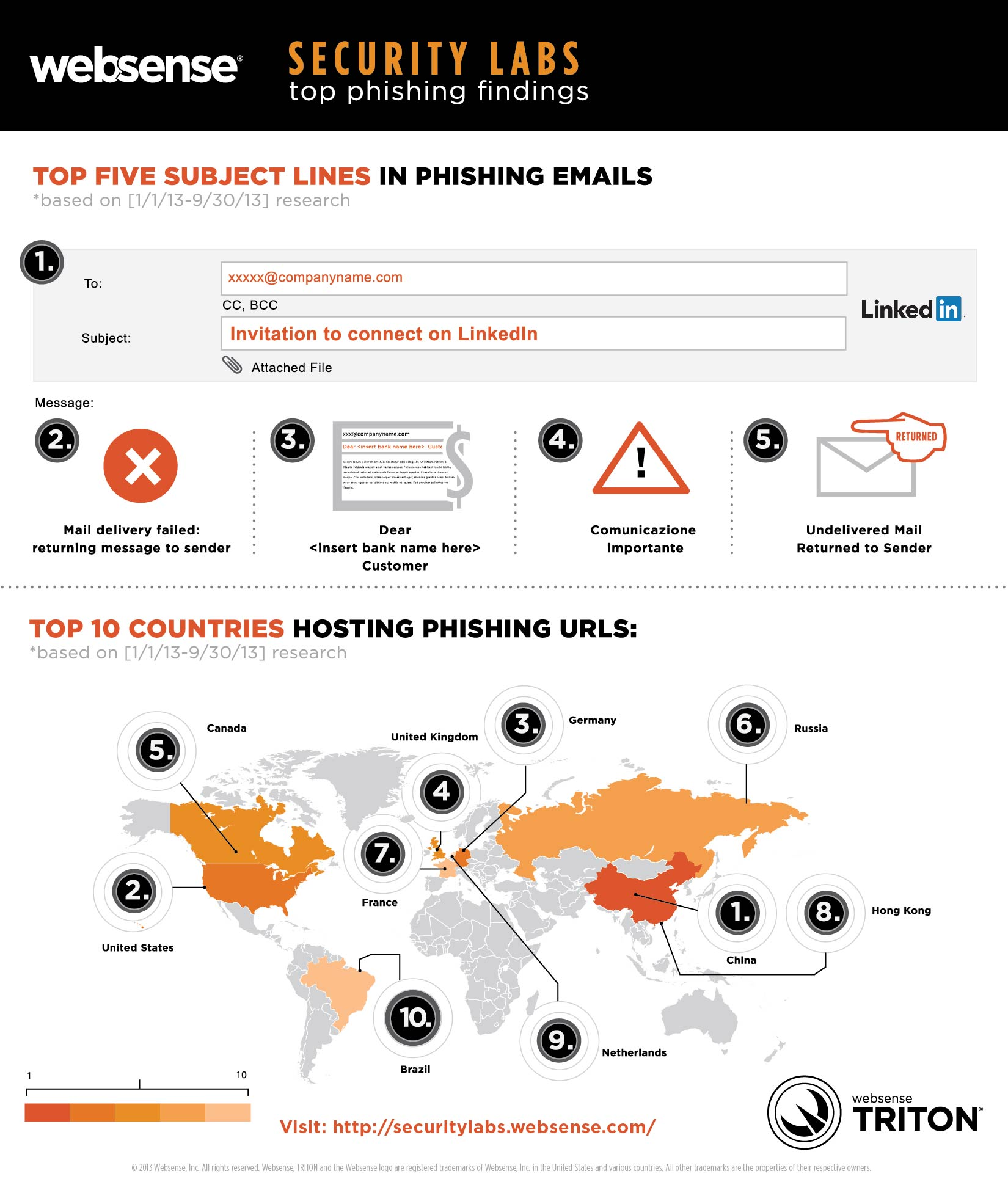 3364.Spearphising-Infographic-ml-Nov2013_WEB