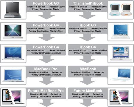 New MacBooks - Q3 2008