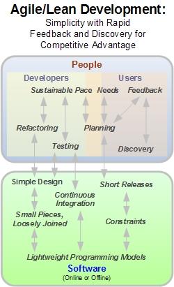 Agile/Lean: Less extreme versions of Web 2.0 development practices