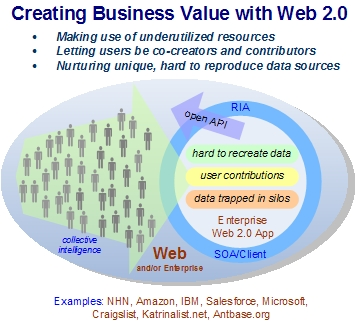 Creating Business Value with Web 2.0