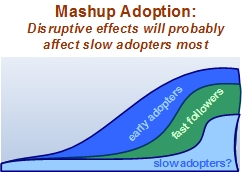 Mashup adoption: Disruptive affects will hit slow adopters most